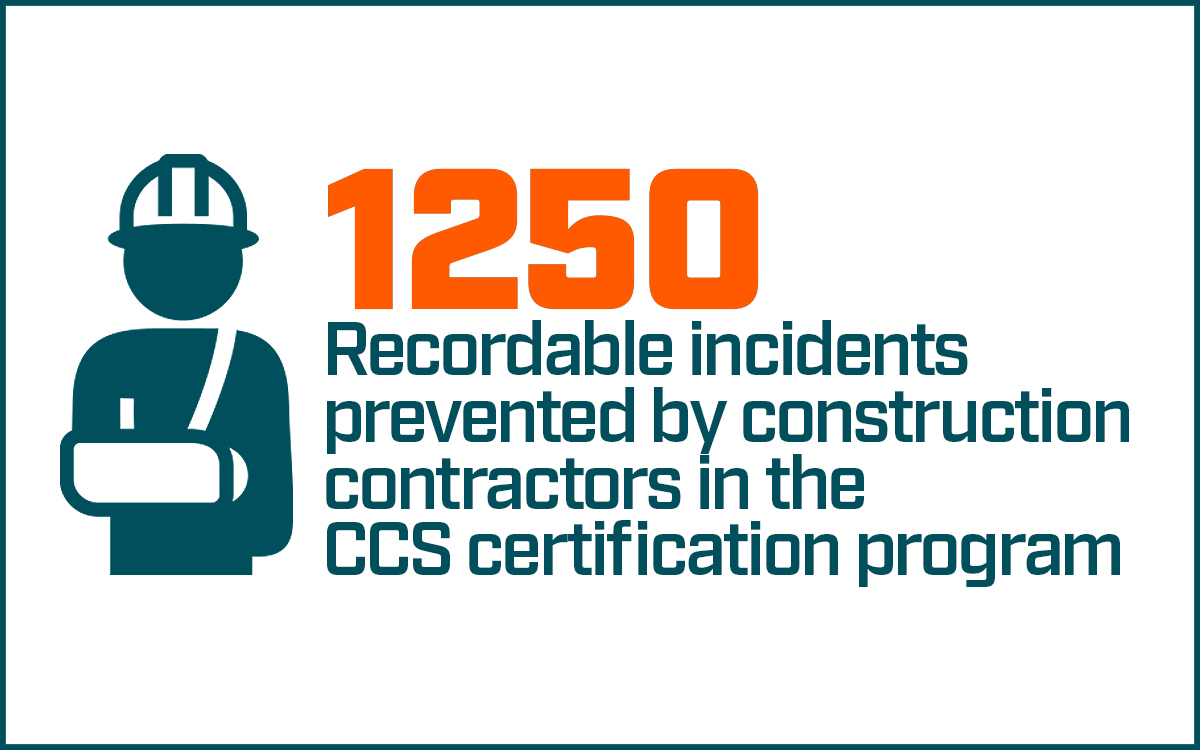 1250 Recordable incidents prevented by construction contractors in the CCS certification program