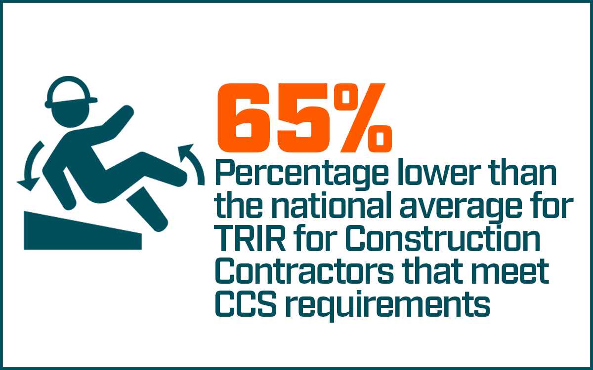 65 percentage lower than the national average for TRIR for Construction Contractors that meet CCS requirements