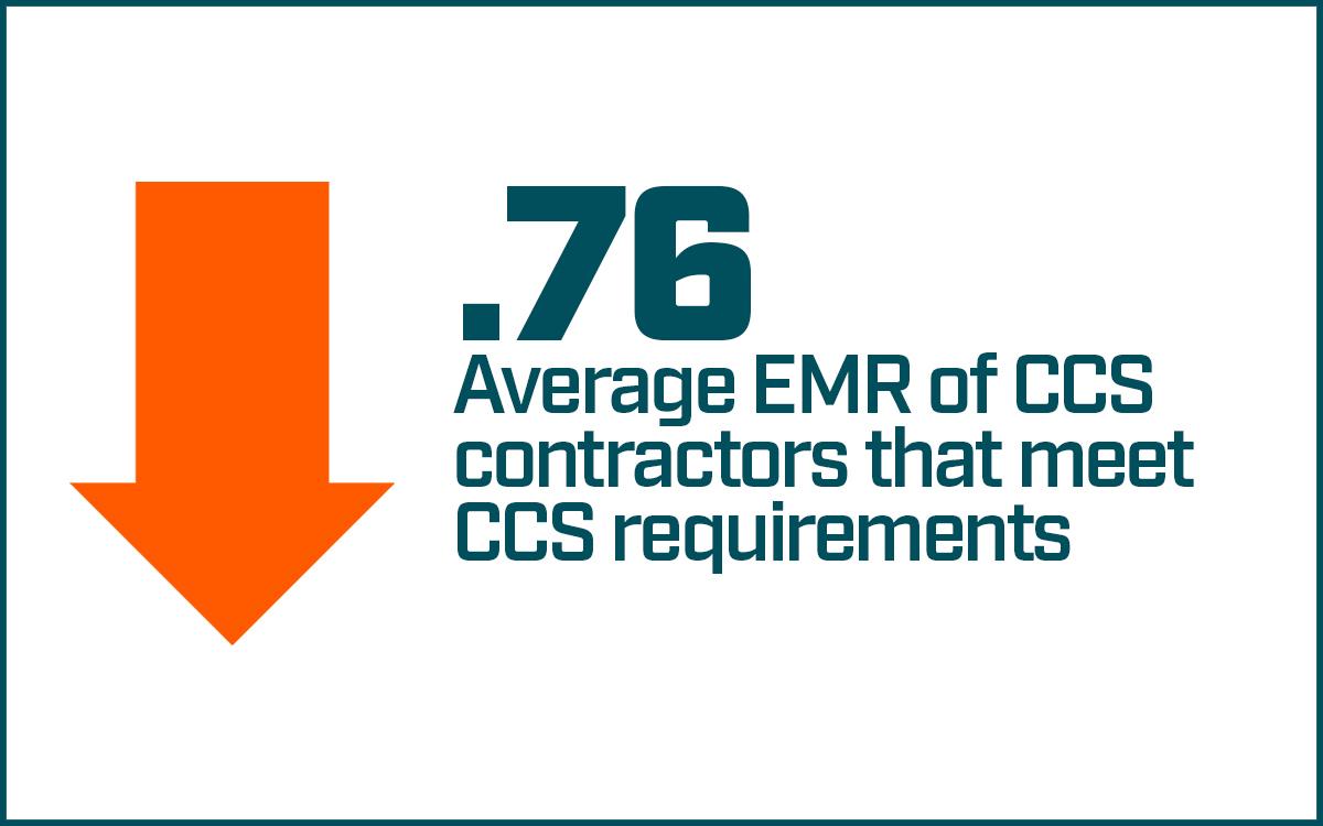 .76 Average EMR of CCS contractors that meet CCS requirements