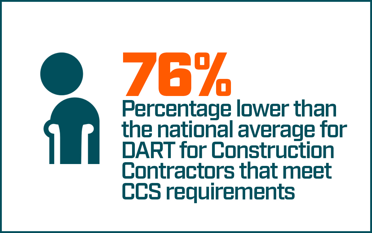 76 percentage lower than the national average for DART for Construction Contractors that meet CCS requirements